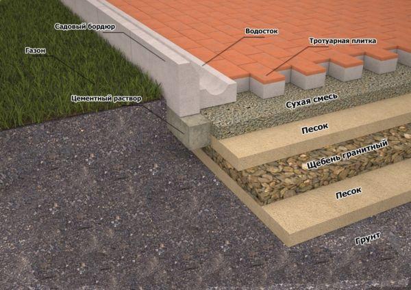 Подушка под тротуарную плитку содержит слой щебня и песка