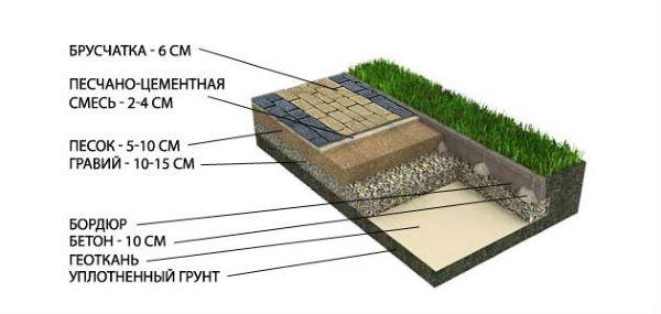 Тротуарная плитка и брусчатка – это отличные материалы, с помощью которых можно уложить разнообразные дорожки