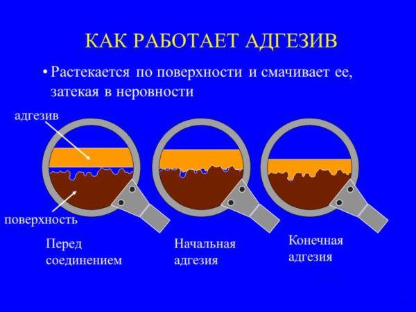 Состав клея для керамогранита