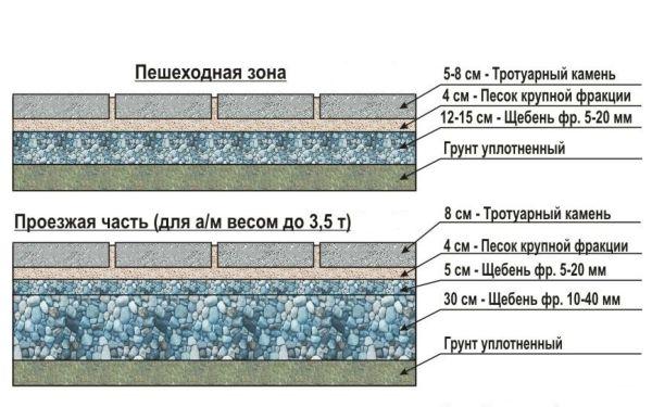 Схема фундамента под тротуарную плитку