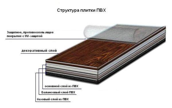 структура плитки ПВХ