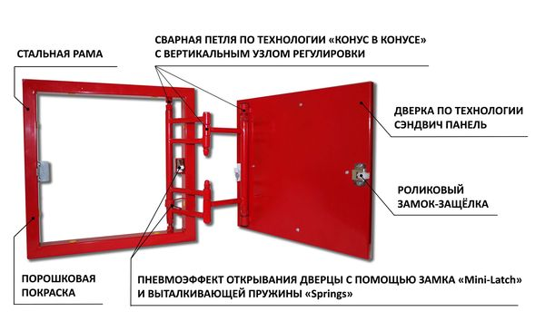 Составные части и механизмы люка