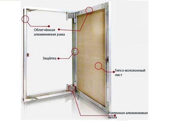 Конструкции люков