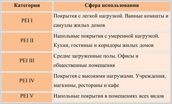 Устойчивость к истиранию или износостойкость классифицируют по шкале PEI