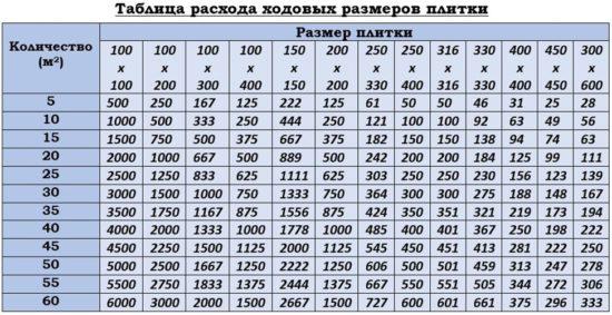 Таблица расхода ходовых размеров плитки